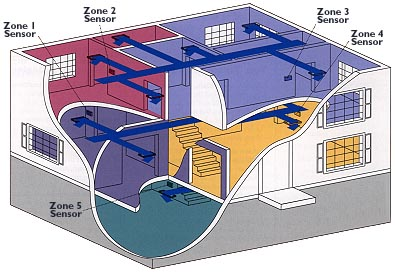 Three Ways Zoning Can Benefit Your Air Conditioning